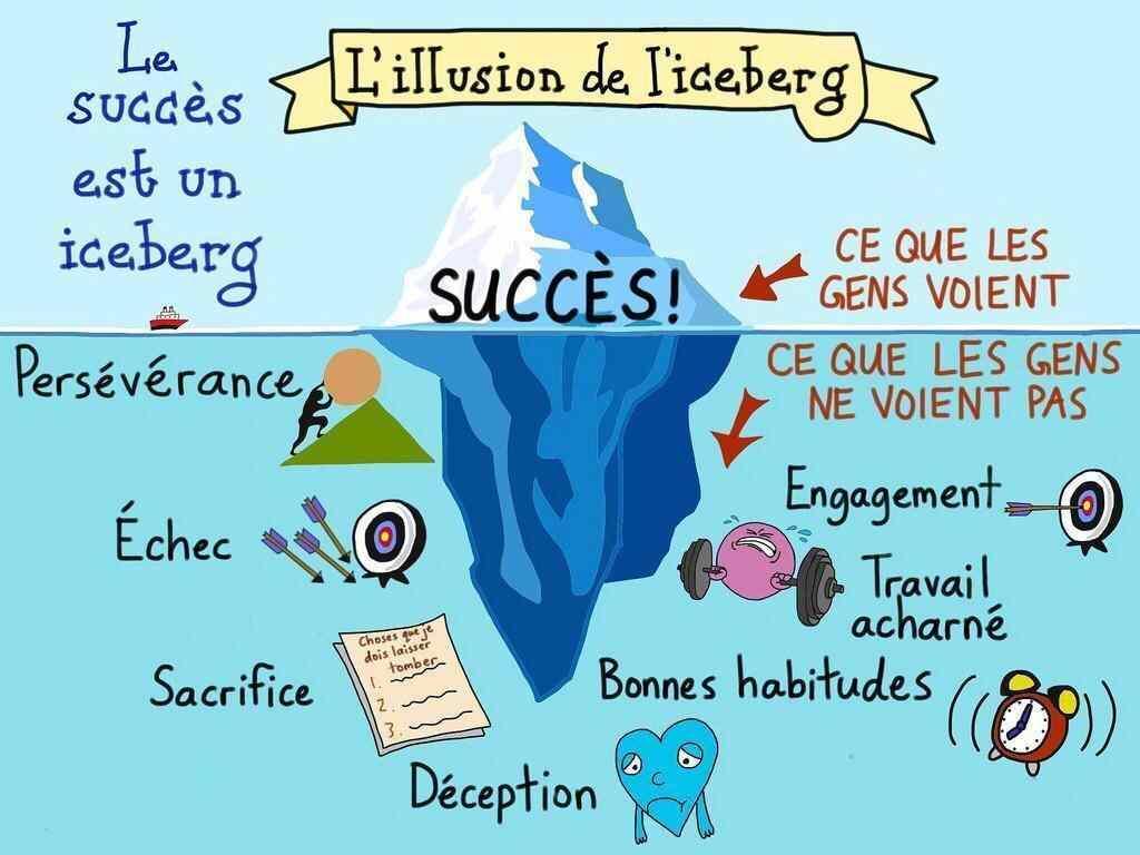 Iceberg du succes